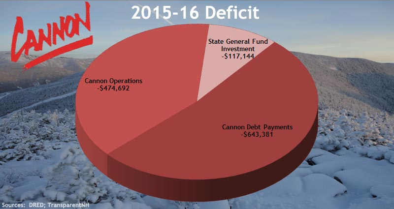 Cannon Mountain $1.2 Million Deficit in 2016