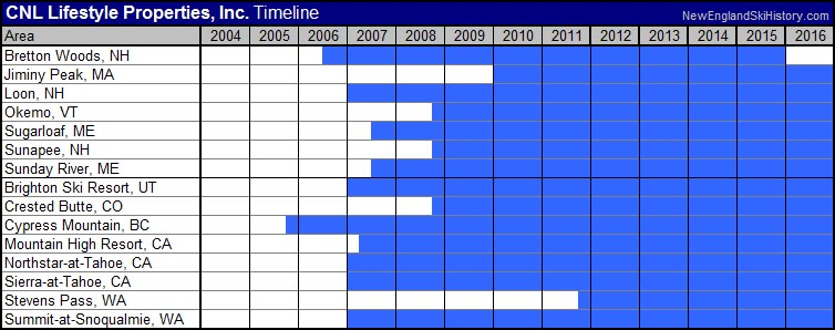 CNL Lifestyle Properties Timeline