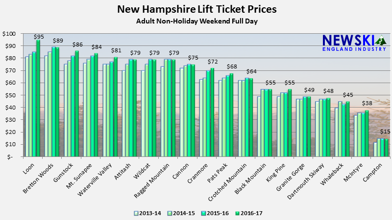 New Hampshire Lift Ticket Prices Up 3%