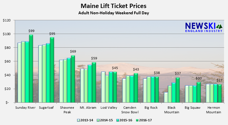 Maine Lift Ticket Prices Up 9%