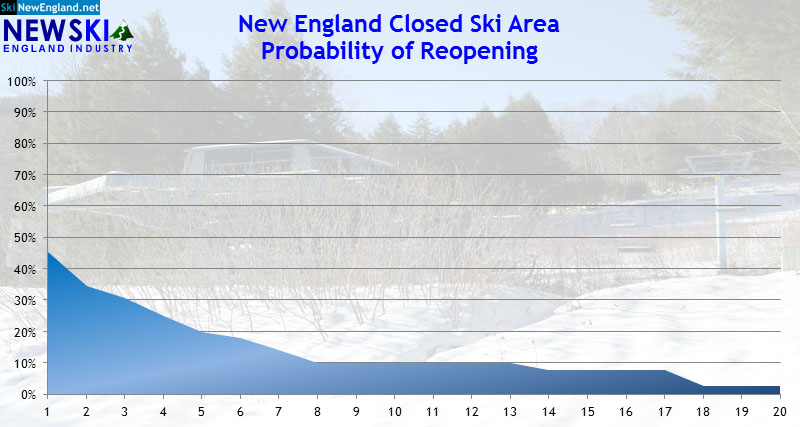 New England ski area closures