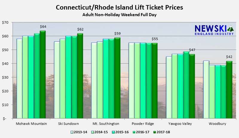 Connecticut and Rhode Island Lift Ticket Prices Up 2%