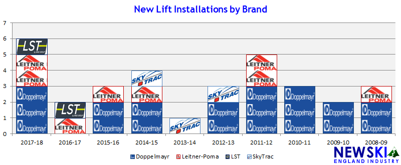 Lift Construction by Type