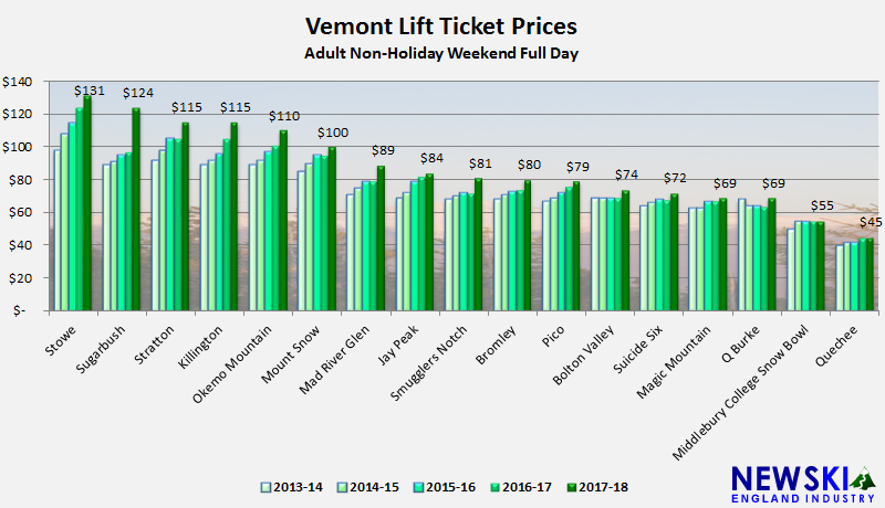Vermont Lift Ticket Prices Up 8%