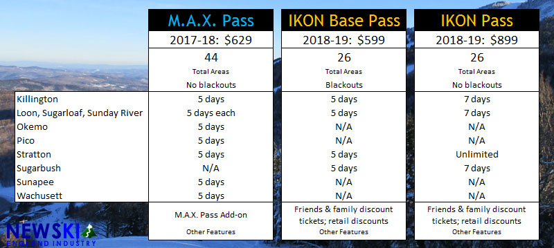 MAX Pass and Ikon Pass Comparison Chart