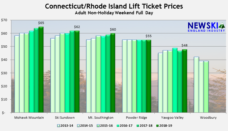 Connecticut and Rhode Island Lift Ticket Prices Up 1%