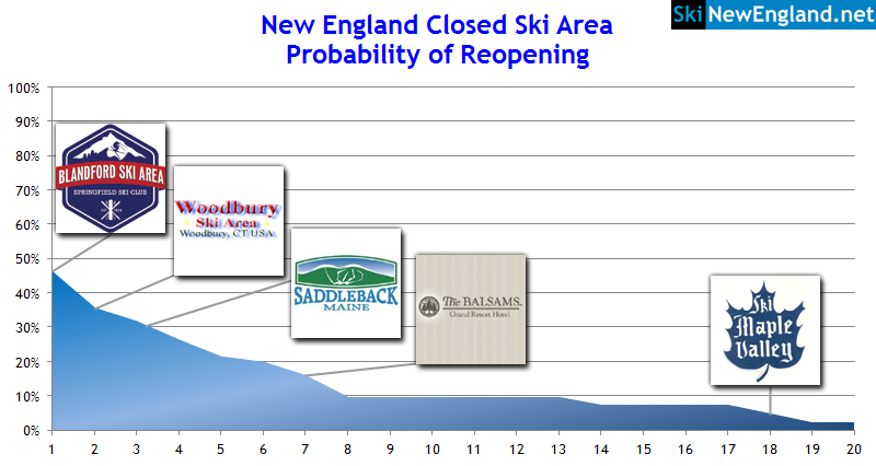 STUDY: Probability of Lost New England Ski Areas Reopening