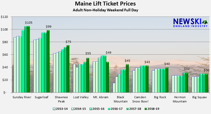 Maine Lift Ticket Prices Up 2%