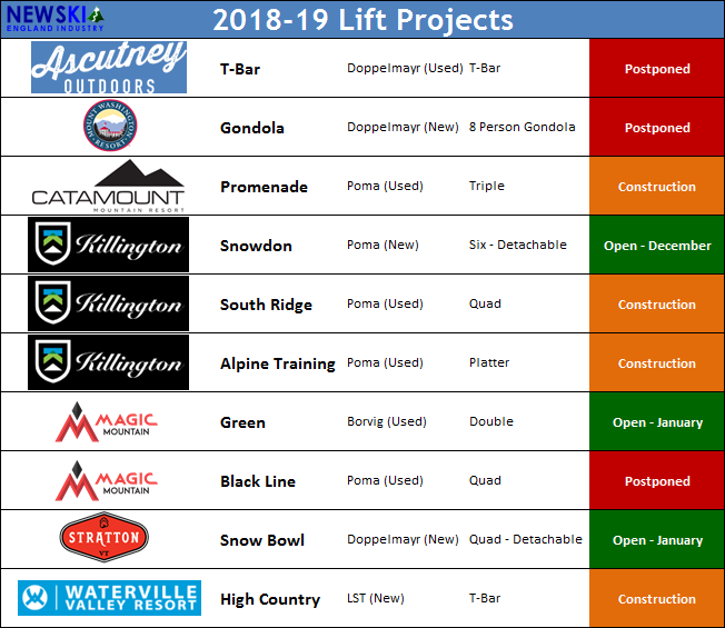 2018-19 Lift Projects