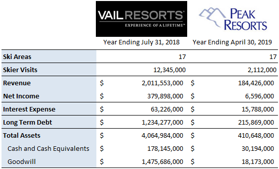 Vail Resorts and Peak Resorts Key Statistics