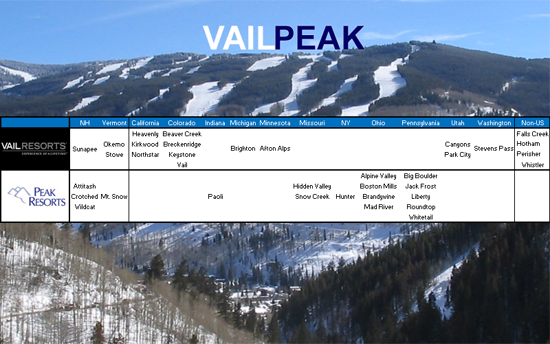 Vail Acquires Peak Resorts