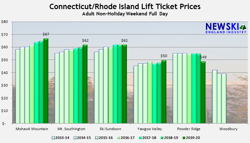 Connecticut and Rhode Island Average Lift Ticket Price Remains the Same