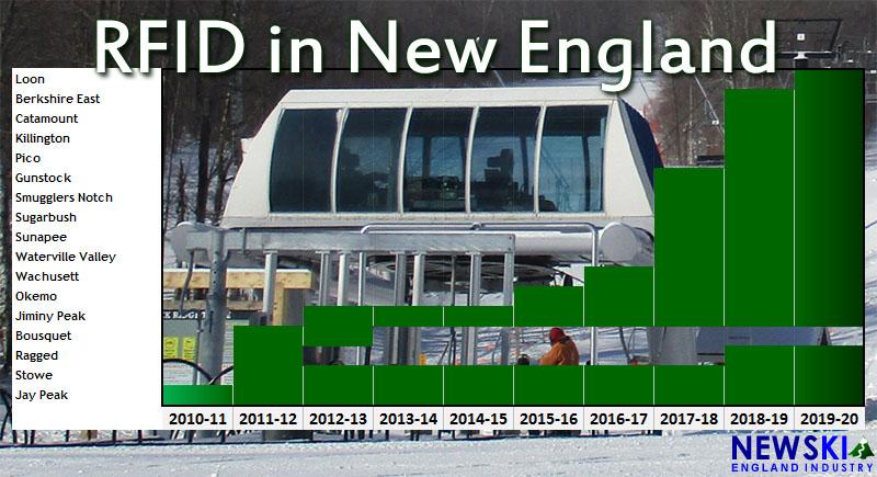 RFID at New England ski areas