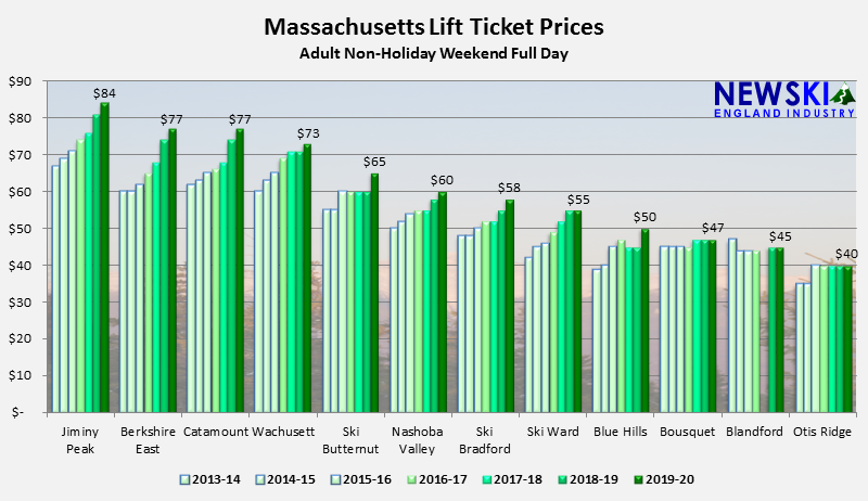 Massachusetts Ski Lift Ticket Prices