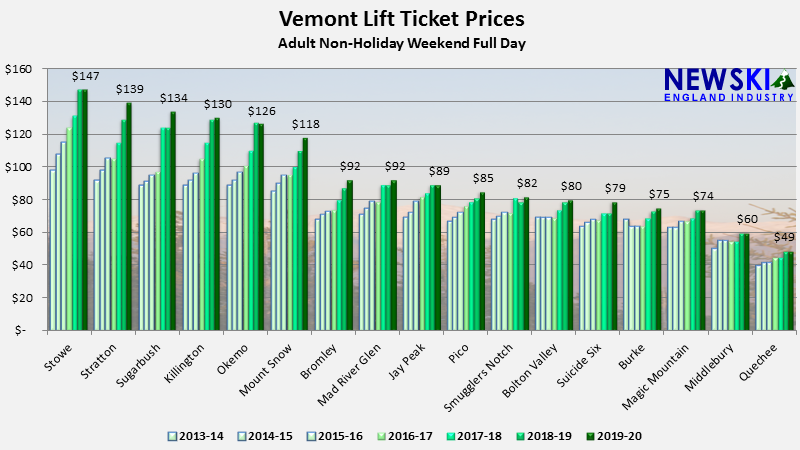 Vermont Ski Lift Ticket Prices