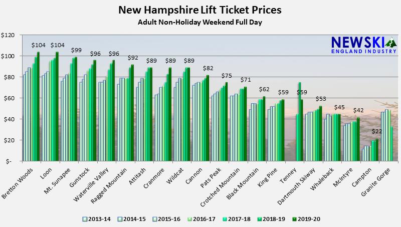 New Hampshire Ski Lift Ticket Prices