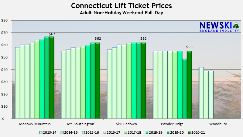 Article: Connecticut Lift Ticket Prices Mostly Held Level