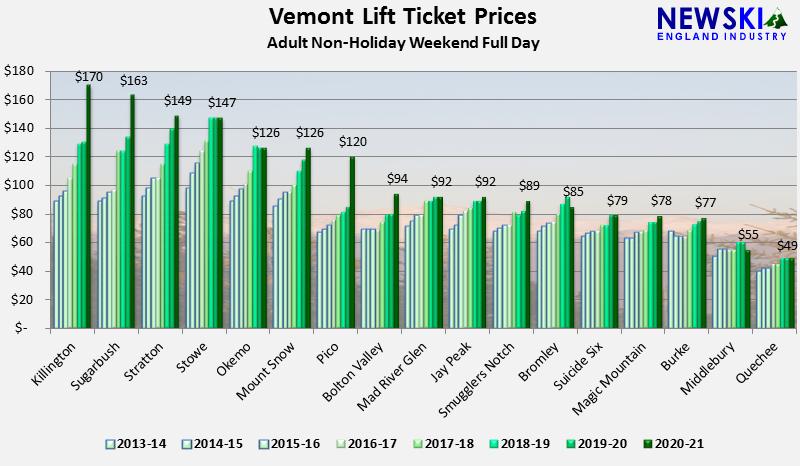 Vermont Ski Lift Ticket Prices