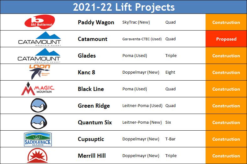 2021-22 Lifts