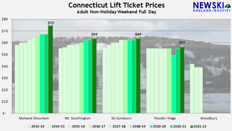 Article: Connecticut Lift Ticket Prices Increase by 6%