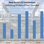 STUDY:  Impact of Bad Winters on New Lift Installations