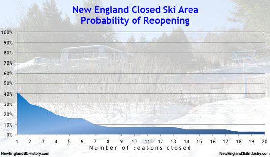 Probability of Lost New England Ski Areas Reopening