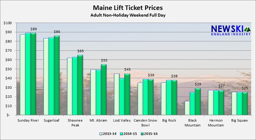 2013-14 through 2015-16 Maine Lift Ticket Prices