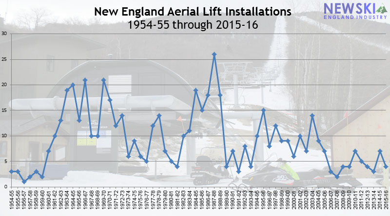 New England Aerial Lift Installations, 1954-Present