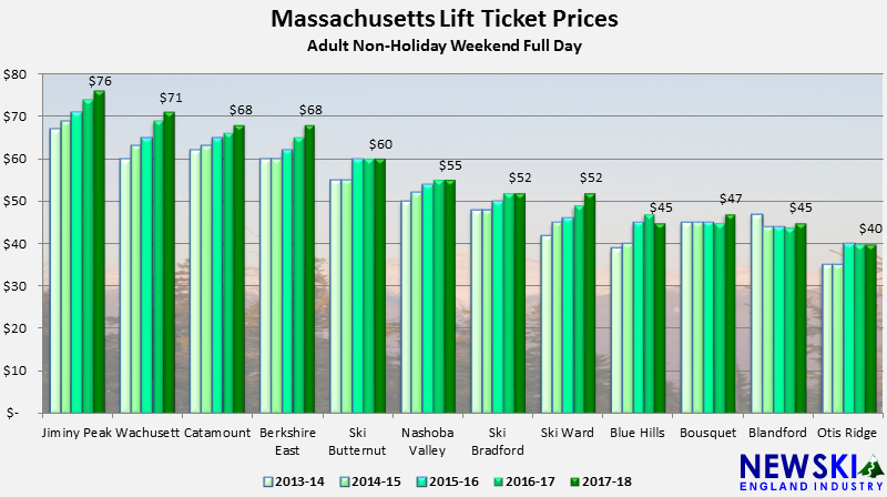 2013-14 through 2017-18 Massachusetts Lift Ticket Prices