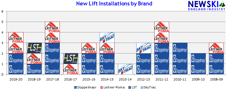Lift Installations by Manufacturer
